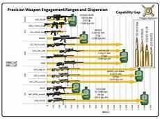 Hornady 338 Lapua Ballistics Chart 338 Federal Ballistic Chart Rakak