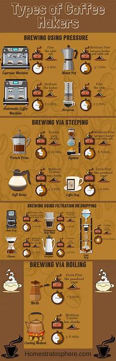 Different Types Of Coffee 16 Types Of Coffee Makers Explained Illustrated Guide