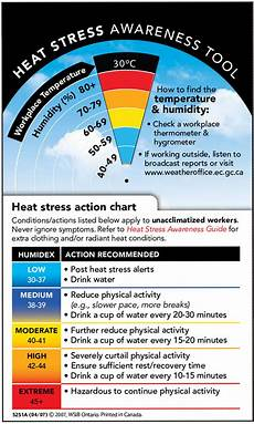 Ontario Heat Stress Chart Summer Heat Is Here Use This Tool To Stay Safe Canadian