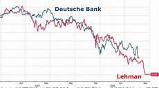 Chart Of The Week Deutsche Bank 2016 Vs Lehman Brothers