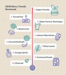 Every Trendy Restaurant Menu Restaurant Menu Trends What S And What S Overhyped