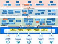 Best Buy Org Chart 17 Best Images About Org Charts On Pinterest Models