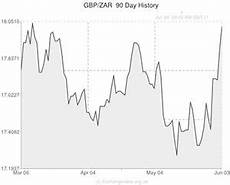 Pound To Rand Chart Pound To Rand Gbp Zar Exchange Rate Steady After Sa Pmi