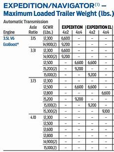 Ford Gcwr Chart Ford Expedition Towing Capacities 2000 2019