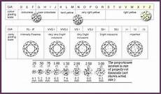 Diamond Quality Chart Diamond Ratings Chart Eternity Band Diamond Quality