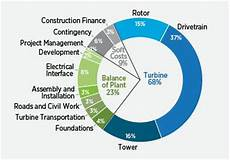 Wind Turbines Cost Doe 2014 Wind Vision A New Era For Wind Power In The