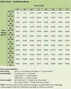 Easton Arrow Size Chart Arrow Nock Size Chart Yaryak