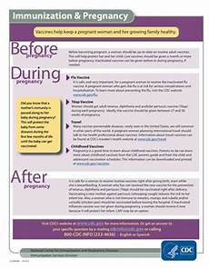 Pregnancy Injection Chart Arizona Partnership For Immunization Pregnancy And Vaccines
