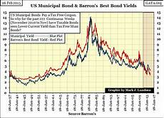Municipal Bond Chart A Look At Bond Yields 1934 To 2015 Gold Eagle