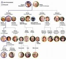 Royal Succession Chart Royal Family Tree And Line Of Succession Royal Family