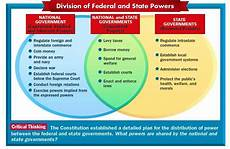 Federalism Powers Chart Lesson 12 Government