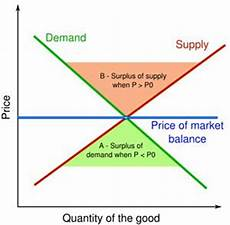 Law Of Demand A Page Defining The Differences Between The Law Of Supply