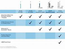 B Electric Toothbrush Comparison Chart B Black 6500 Review Toothstars