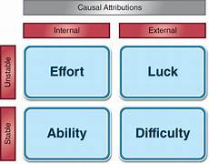 Attribution Theory Chart Educational Psychology Final Exam Scrapbook Weiner S
