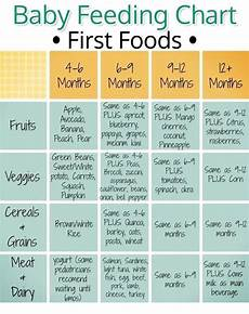 Weaning Food Chart 123 Best Toddler Food Chart Images On Pinterest Baby