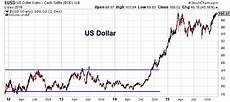 Us Dollar Basket Chart Trading Floors The Psychology Behind This Chart Setup