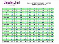 Hba1c Chart Download What Is Hba1c Or A1c Gantt Chart Excel Template