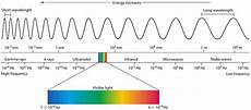Em Spectrum Frequency Chart The Electromagnetic Spectrum Iamchaitanya