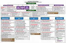 Bdo Organizational Chart Organizational Chart Land Bank Of The Philippines