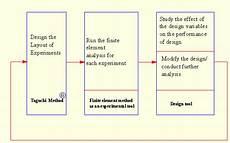 Taguchi Method Chapter 3 Integration Of Fem Amp Taguchi Method