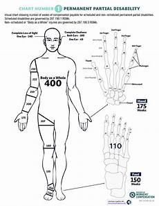 Permanent Partial Disability Chart Mn Find Impairment Rating Doctors Eeoicpa
