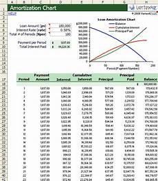Simple Interest Amortization Schedule Excel Amortization Chart Template Create A Simple Amortization