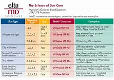 Spf Sunscreen Chart Sunscreen Chart To Choose Which Eltamd Product Suits Skin