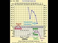 Bbt Charting For Dummies Bbt Chart On Fertility Friend Explained Amp Opk Update Pt2
