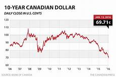 Exchange Rate Chart 10 Years Stock Markets Tumble As Loonie Falls To New 13 Year Low