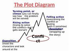 Plot Diagram Quiz Story Plot And The Plot Diagram Lesson And Practice By