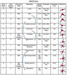 Molecular Models Chart S Notes Ap Chemistry Vsepr Theory Chart