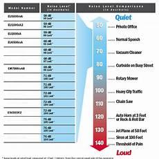 generator ratings chart honda generator decibel chart
