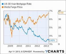 Wells Fargo Mortgage Rates Chart Wells Fargo Profit Rises 22 Despite Slower Mortgage