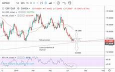 Pound To Rand Chart The Pound To South African Rand Finding Support On The Charts