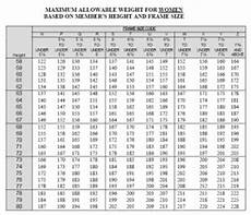 Army Max Weight Chart Us Army Pt Quotes Quotesgram