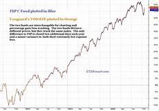 Vanguard Fund Performance Chart Tsp Vanguard Smart Investor Index Comparison Charts