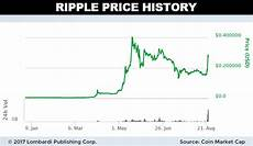 Ripple Price Chart Coingecko Ripple Price Predictions 2017 Xrp Price Could Cross 1 Mark
