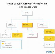 Org Chart Titles How To Manage Your Company S Growth With Org Charts
