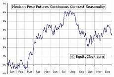 Pesos To Dollars Chart Mexican Peso Futures Mp Seasonal Chart Equity Clock