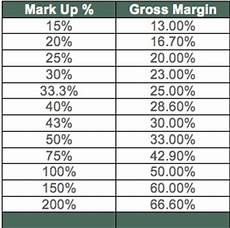 Mark Up Vs Margin Chart Markup Vs Margin Two Sides To The Same Coin Bevology