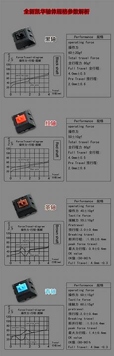 Mx Switches Chart Best Cherry Mx Switches For Fortnite Generator V Bucks