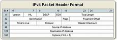 Ethernet Header Ethernet What Is The Reason For The Different Order Of