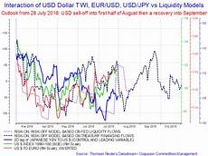 Usd Vs Jpy Live Chart Tracking The Usd Reversal Trades Update Of The Liquidity