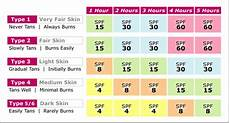 Spf Sunscreen Chart The Truth Behind Spf How To Avoid The Dangers Of Sun