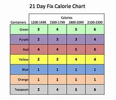 21 Day Fix Chart 21 Day Fix Calorie Chart 210 Day Fix