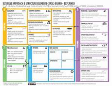 Canvas Business Model The Ultimate Alternative To The Business Model Canvas