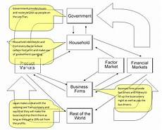 Water Pollution Circular Flow Chart Module Six Project