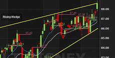 Free Stock Chart Widgets Zignals Free Stock Charts Stockcharts And Global Stock Chart