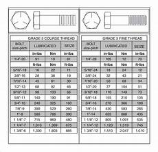 Torque Value Chart For Ss Bolts Free 7 Sample Bolt Torque Chart Templates In Pdf Ms Word