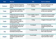 Social Media Comparison Chart What You Need To Know About Social Media Even If You Don
